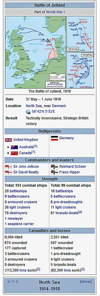 Battle of Jutland details (Wikimedia)